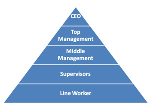 The Organizational Pyramid Redefined Part 1 The Ceo Magazine Blog
